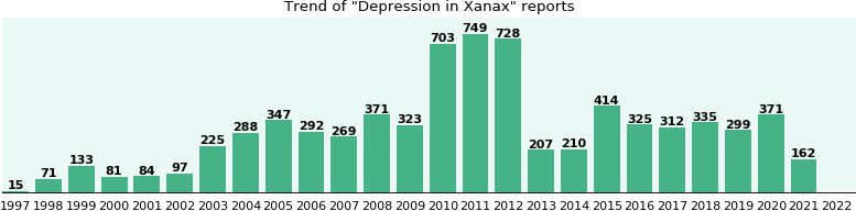Will you have Depression with Xanax? - eHealthMe