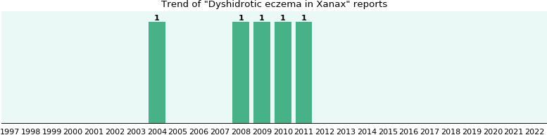 Could Xanax cause Dyshidrotic eczema?