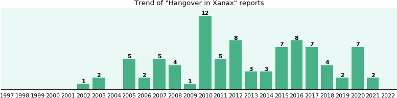 Could Xanax cause Hangover?