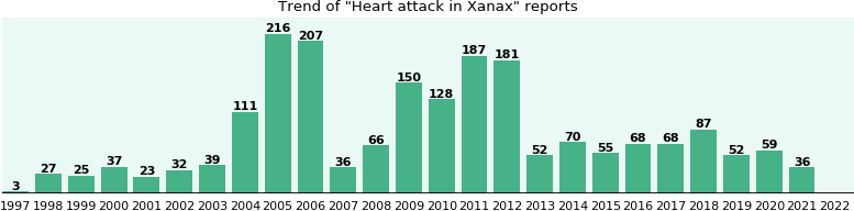 Could Xanax cause Heart attack?