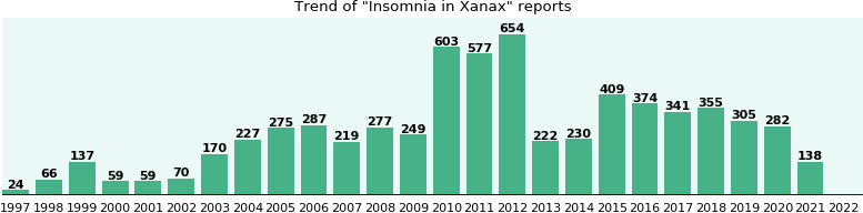 Could Xanax cause Insomnia?