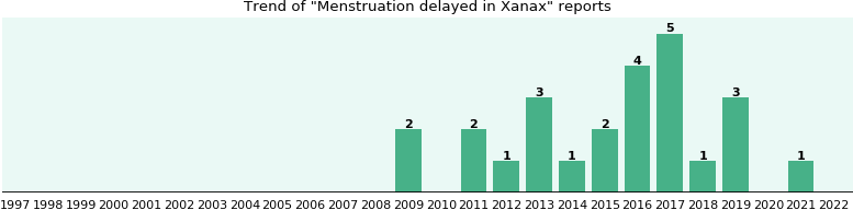 Can Topamax Delay Your Period