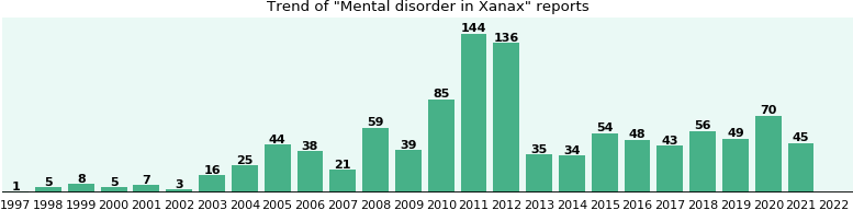 Could Xanax cause Mental disorder?