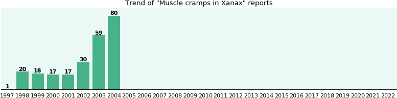 Could Xanax cause Muscle cramps?