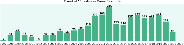 Could Xanax cause Pruritus?