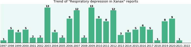 Will you have Respiratory depression with Xanax? - eHealthMe