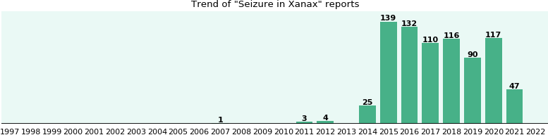 Could Xanax cause Seizure?