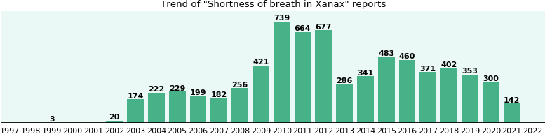 Could Xanax cause Shortness of breath?
