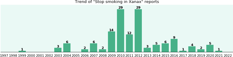 Could Xanax cause Stop smoking?