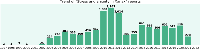 stress effects and management report