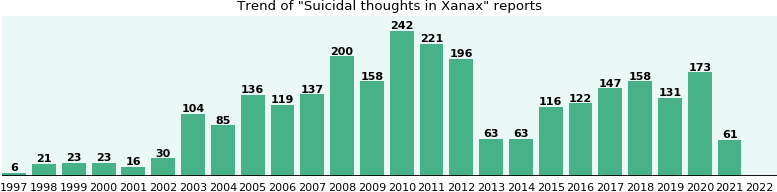 Could Xanax cause Suicidal thoughts?