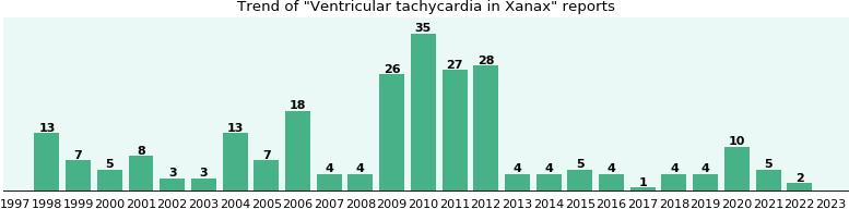 tachycardia alprazolam and