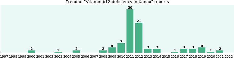 Could Xanax cause Vitamin b12 deficiency?
