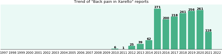 Could Xarelto cause Back pain?