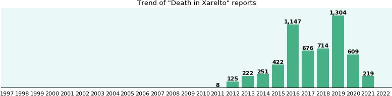 Could Xarelto cause Death?