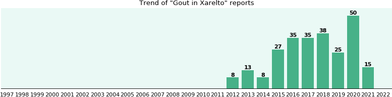 Could Xarelto cause Gout?