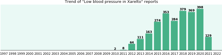 Could Xarelto cause Low blood pressure?