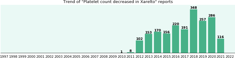 Could Xarelto cause Platelet count decreased?