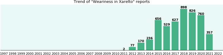 Could Xarelto cause Weariness?