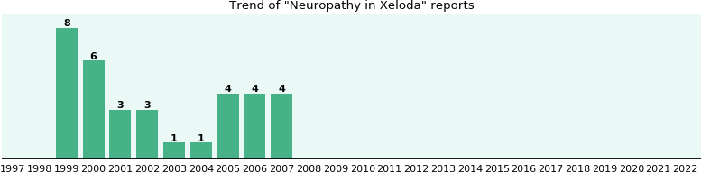 Could Xeloda cause Neuropathy?