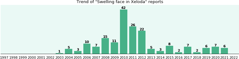 Could Xeloda cause Swelling face?