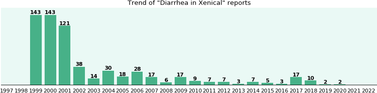 Could Xenical cause Diarrhea?