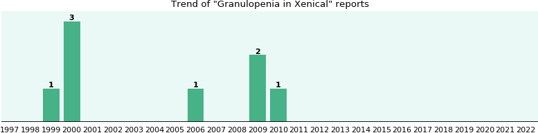 Could Xenical cause Granulopenia?