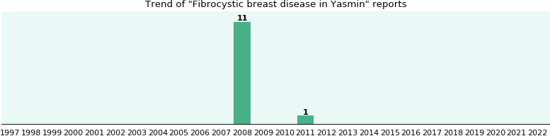 Breast disease fibrocystic yasmin