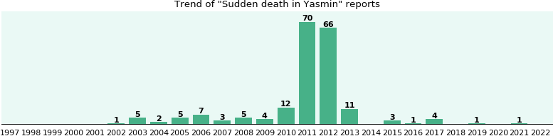 Could Yasmin cause Sudden death?