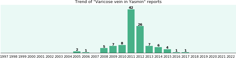Could Yasmin cause Varicose vein?