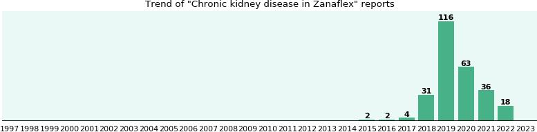 kidney disease and zanaflex