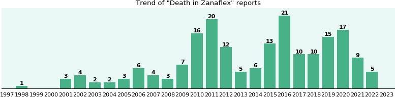 Zanaflex next day