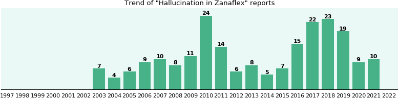 Could Zanaflex cause Hallucination?