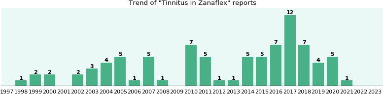 How to buy zanaflex in United States