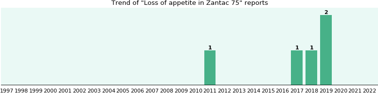 Could Zantac 75 cause Loss of appetite?