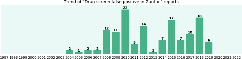 Could Zantac cause Drug screen false positive?