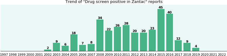 Could Zantac cause Drug screen positive?