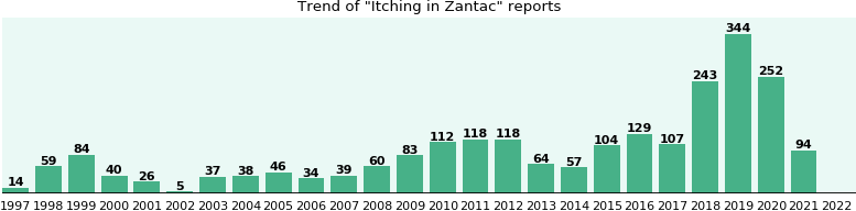 Could Zantac cause Itching?