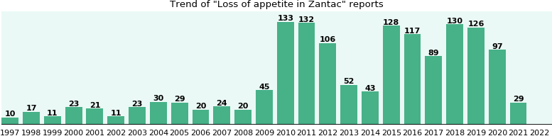 Could Zantac cause Loss of appetite?