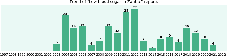 Could Zantac cause Low blood sugar?