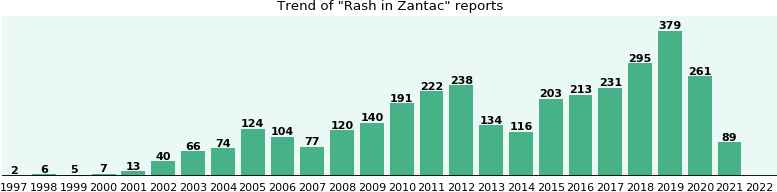Could Zantac cause Rash?