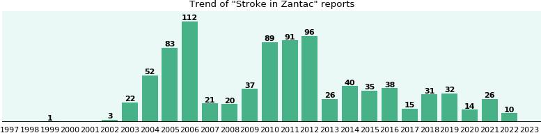 will zantac raise blood pressure