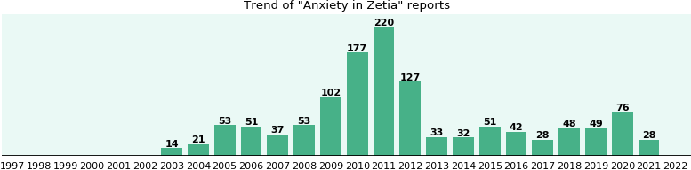 Could Zetia cause Anxiety?