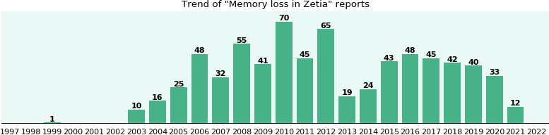 Could Zetia cause Memory loss?
