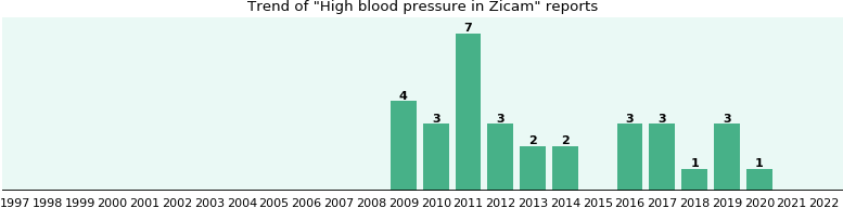 Could Zicam cause High blood pressure?