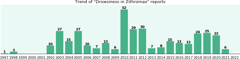 Could Zithromax cause Drowsiness?