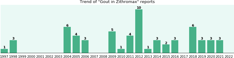 Could Zithromax cause Gout?