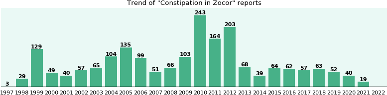 Could Zocor cause Constipation?