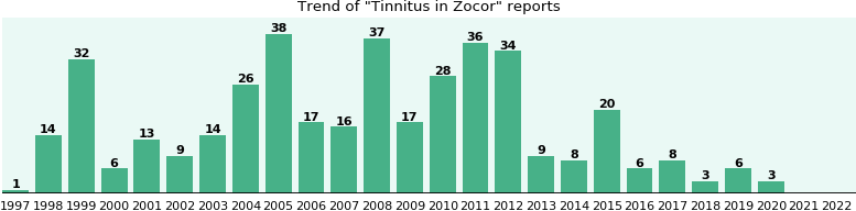 Could Zocor cause Tinnitus?