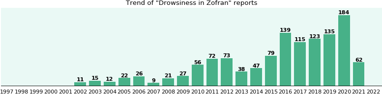 Could Zofran cause Drowsiness?